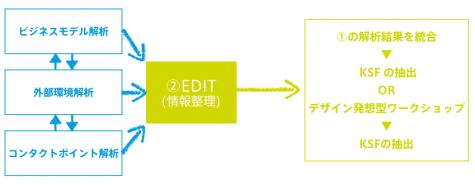 EDIT 情報整理
